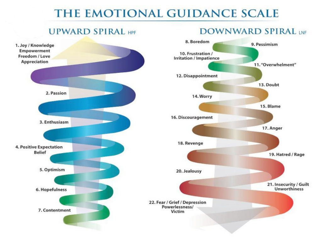 law of attraction emotional scale