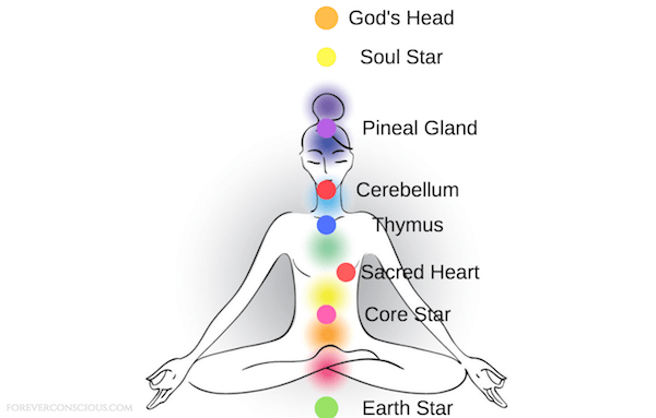 extended chakra system