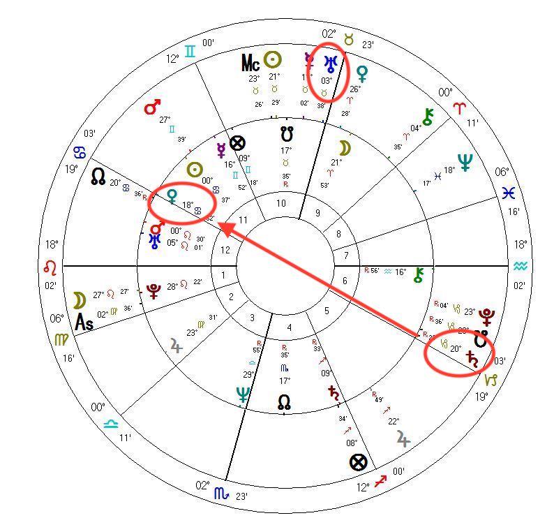 Danny baker astrological transits
